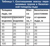 odincov_table_1.jpg